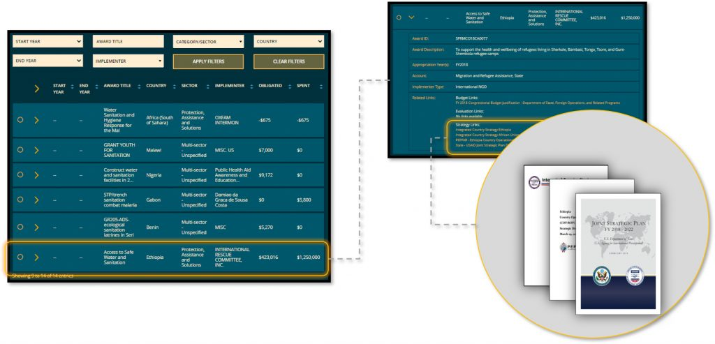 ForeignAssistance.gov's Award Table allows users to link aid dollars, recipients, and objectives through an interface that displays quantitative and qualitative information about the awards that U.S. agencies issue to implementing partners to deliver foreign assistance. Illustration courtesy of the Office of Foreign Assistance