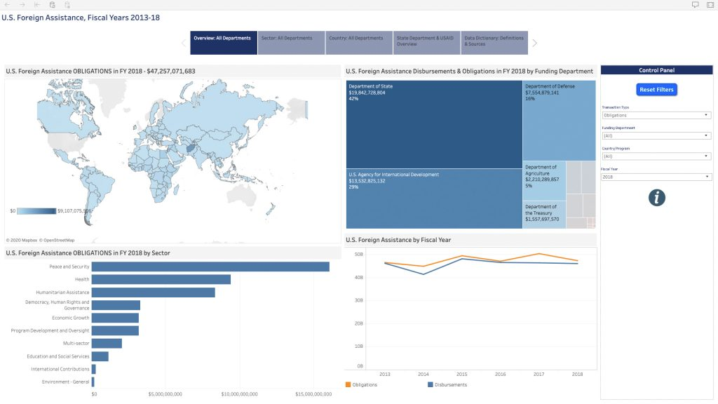 Foreign Assistance Data Review's dashboards integrate and visualize a range of foreign assistance and other data to equip the secretary of state and other Department of State leadership with insights to inform strategic and operational decisions. Illustration courtesy of the Office of Foreign Assistance